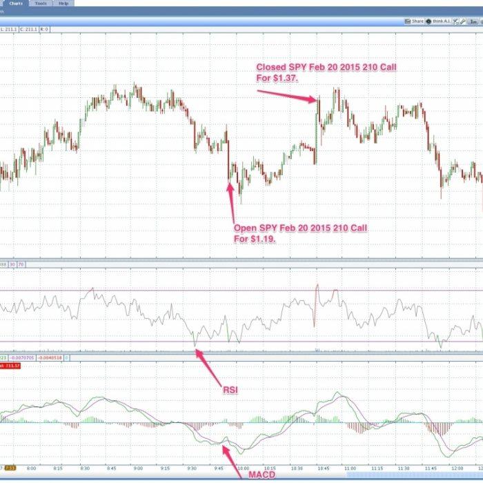 Macd-Rsi-Trading-Graph_30