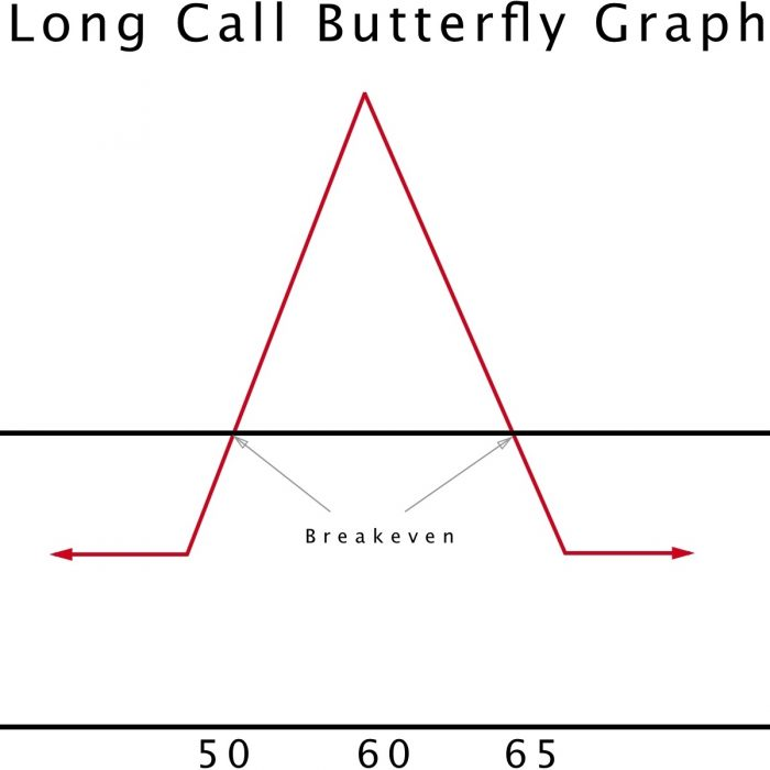Long-Call-Butterfly-Risk-Graph
