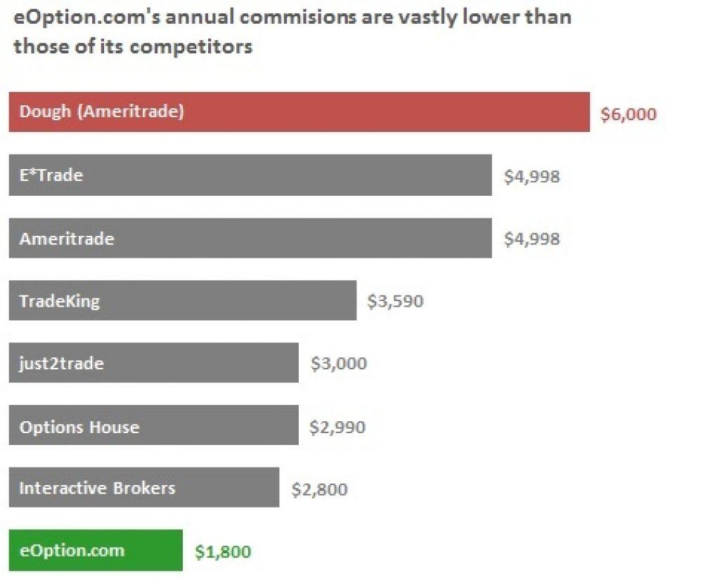 Binary option trading platform companies