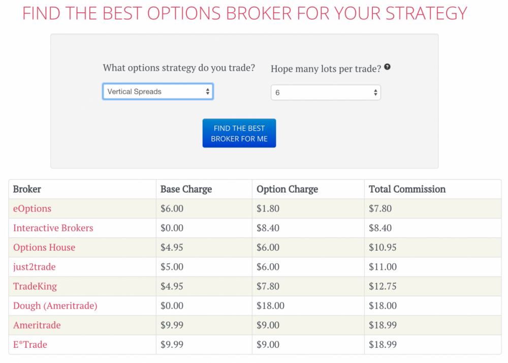 Compare options trading commissions