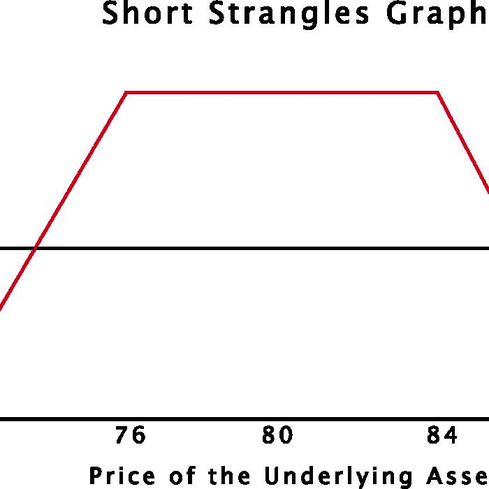 Short-Strangles-Risk-Graph